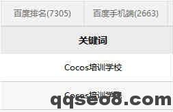 cocos培训案例已为客户每天操作10000多个排名的图片 - 7
