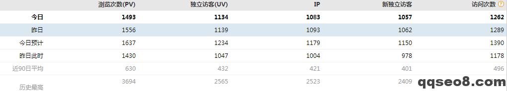 琪琪SEO博客距离爱站权重4只有一步之遥的图片 - 2