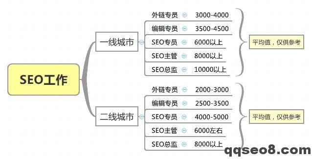琪琪SEO企业网站优化正确工作流程的图片 - 3
